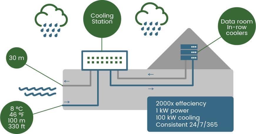 Diagram over køling af datacenter vha. vand fra fjord.